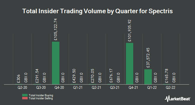 Insider Trades by Quarter for Spectris plc (LON:SXS)