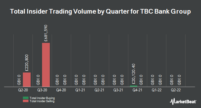 Insider Trades by Quarter for TBC Bank Group (LON:TBCG)