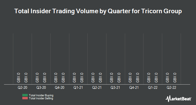 Insider Trades by Quarter for Tricorn Group (LON:TCN)