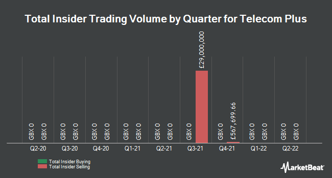 Insider Trades by Quarter for Telecom plus PLC (LON:TEP)