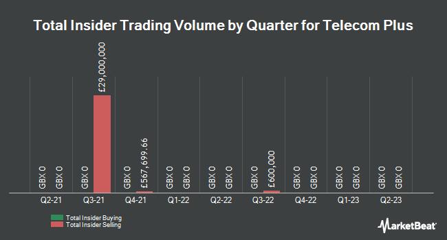 Insider Trades by Quarter for Telecom plus (LON:TEP)