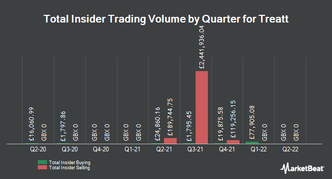 Insider Trades by Quarter for Treatt plc (LON:TET)