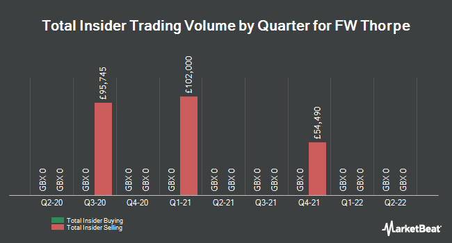 Insider Trades by Quarter for FW Thorpe (LON:TFW)