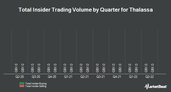 Insider Trades by Quarter for Thalassa (LON:THAL)