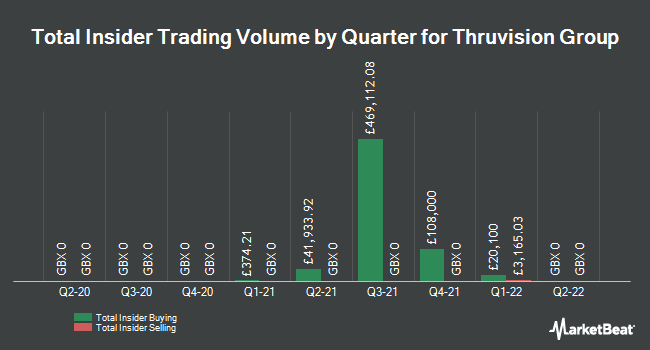 Insider Trades by Quarter for Thruvision Group (LON:THRU)