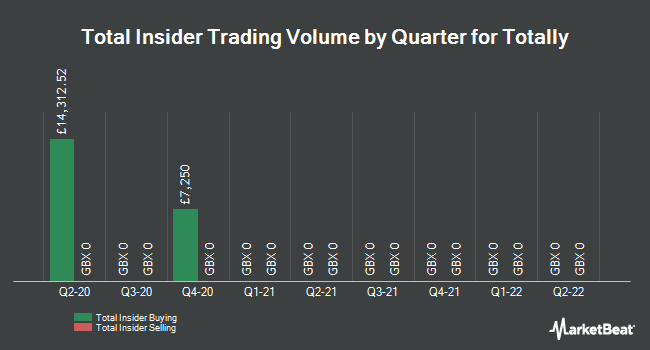 Insider Trades by Quarter for Totally (LON:TLY)