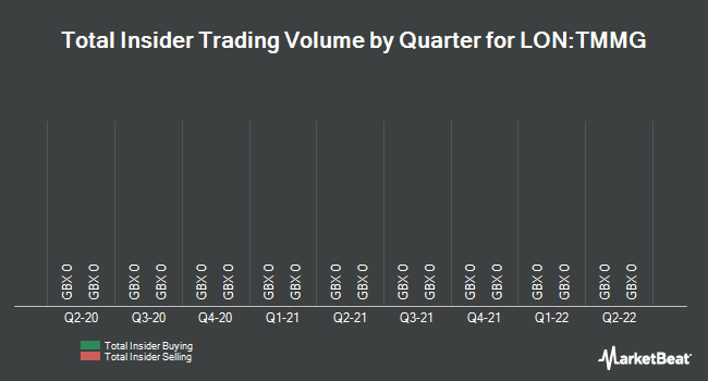 Insider Trades by Quarter for The Mission Marketing Group (LON:TMMG)
