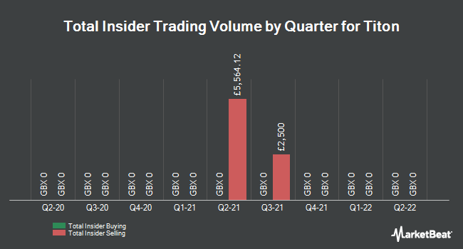 Insider Trades by Quarter for Titon (LON:TON)