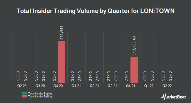 Insider Trading History for Town Centre Securities (LON:TOWN)