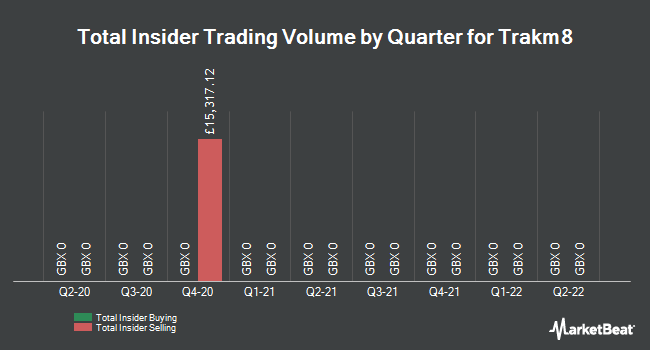 Insider Trades by Quarter for Trakm8 (LON:TRAK)
