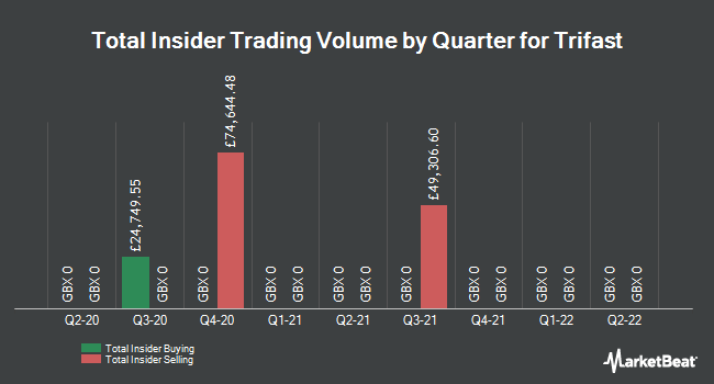 Insider Trades by Quarter for Trifast (LON:TRI)