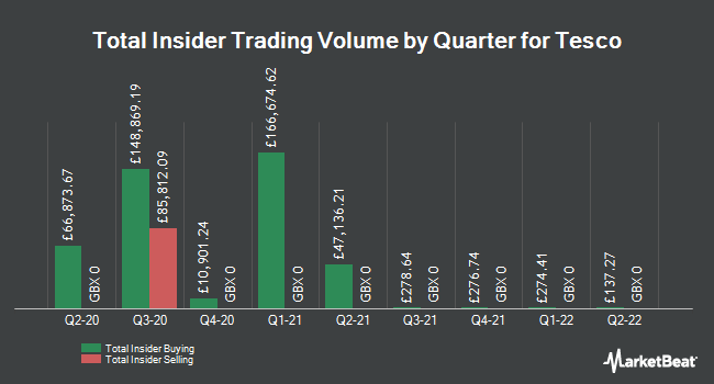 Insider Buying and Selling by Quarter for Tesco (LON:TSCO)