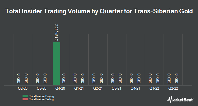 Insider Trades by Quarter for Trans-Siberian Gold (LON:TSG)