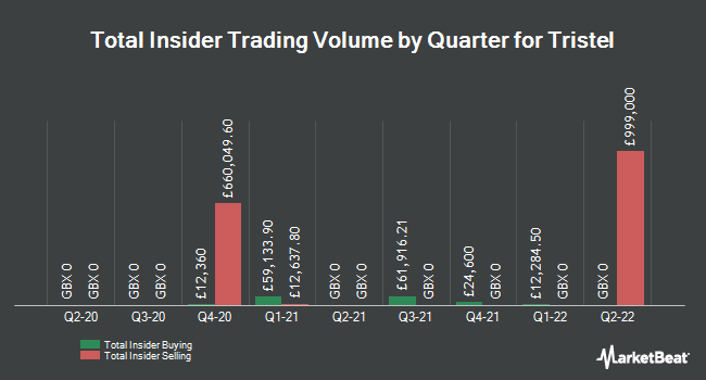 Insider Trades by Quarter for Tristel (LON:TSTL)