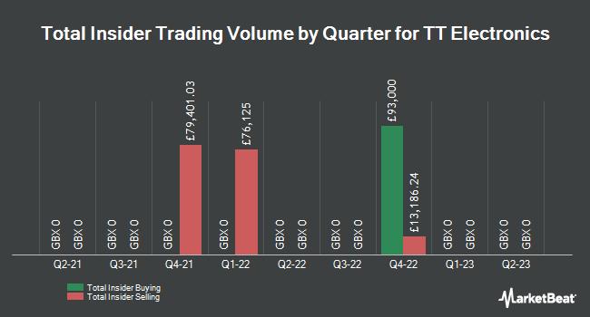 Insider Trades by Quarter for TT Electronics plc (LON:TTG)