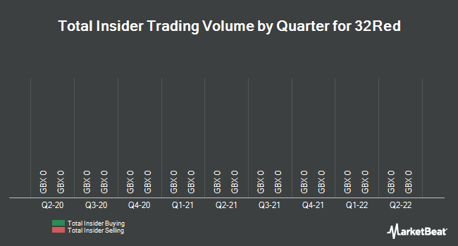 Insider Trades by Quarter for 32Red Plc (LON:TTR)