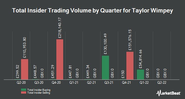 Insider Buying and Selling by Quarter for Taylor Wimpey (LON:TW)