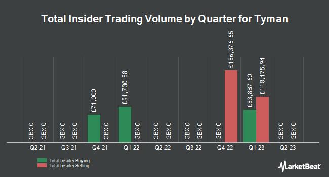 Insider Trades by Quarter for Tyman PLC (LON:TYMN)