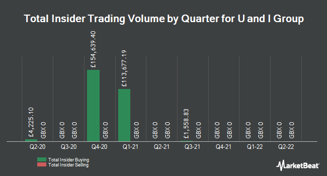 Insider Trades by Quarter for U and I Group (LON:UAI)