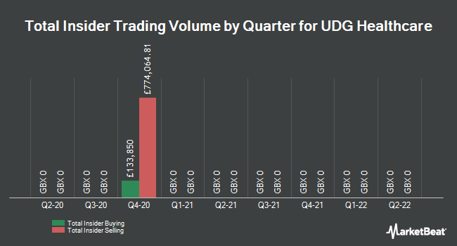 Insider Trades by Quarter for Udg Healthcare (LON:UDG)