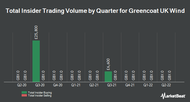 Insider Trades by Quarter for Greencoat UK Wind (LON:UKW)
