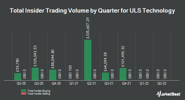 Insider Trades by Quarter for ULS Technology (LON:ULS)