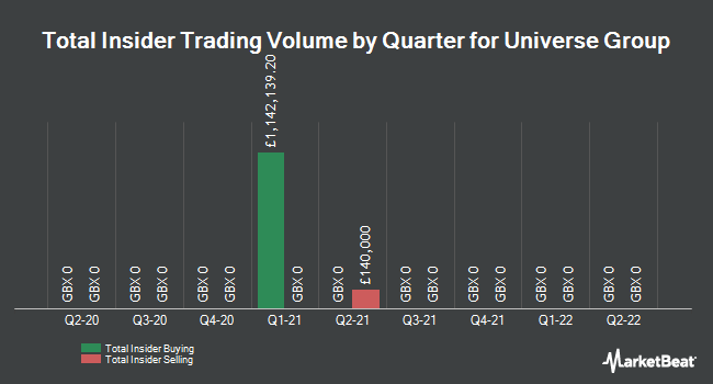 Insider Trades by Quarter for Universe Group (LON:UNG)