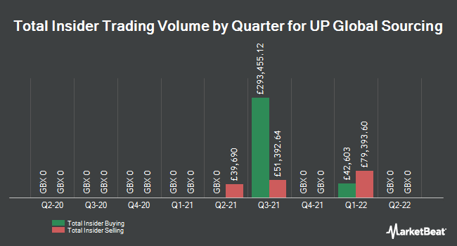 Insider Trades by Quarter for UP Global Sourcing (LON:UPGS)
