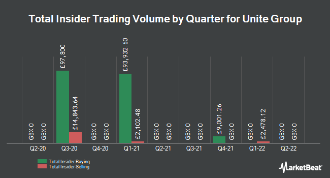 Insider Trades by Quarter for UNITE Group plc (LON:UTG)