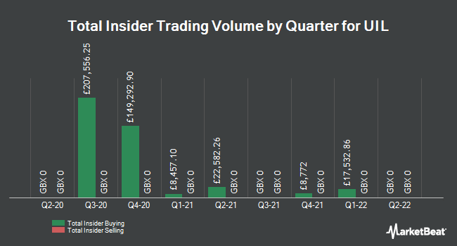 Insider Trades by Quarter for UIL (LON:UTL)