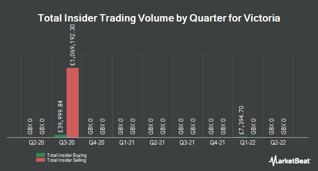 Insider Trades by Quarter for Victoria (LON:VCP)