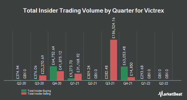 Insider Buying and Selling by Quarter for Victrex (LON:VCT)