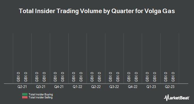 Insider Trades by Quarter for Volga Gas (LON:VGAS)