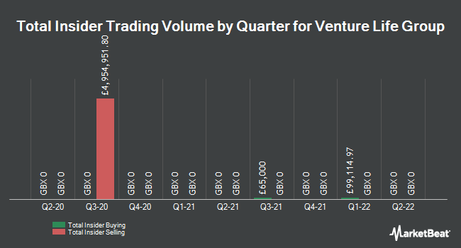 Insider Trades by Quarter for Venture Life Group (LON:VLG)