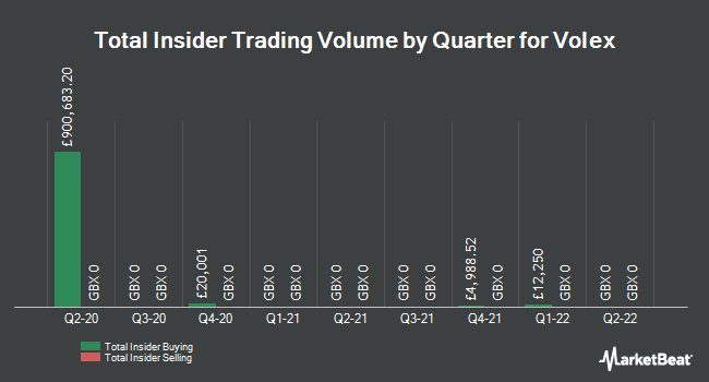 Insider Trades by Quarter for Volex (LON:VLX)