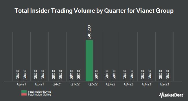 Insider Trades by Quarter for Vianet Group PLC (LON:VNET)