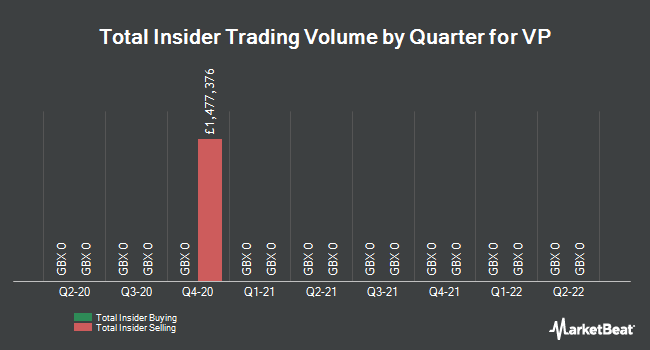 Insider Trades by Quarter for Vp plc (LON:VP)
