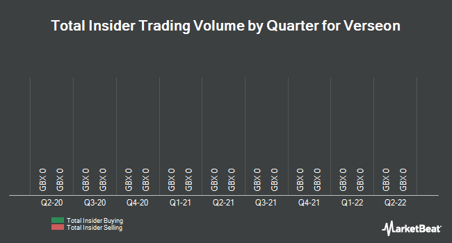 Insider Trades by Quarter for Verseon Corp (LON:VSN)