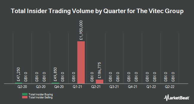 Insider Trades by Quarter for Vitec Group plc (LON:VTC)