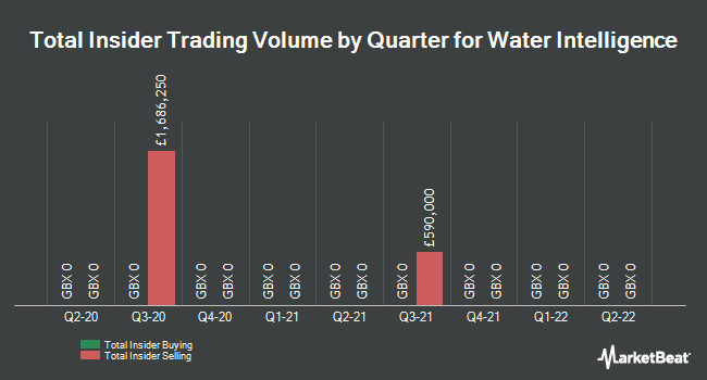 Insider Trades by Quarter for Water Intelligence (LON:WATR)