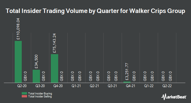 Insider Buying and Selling by Quarter for Walker Crips Group (LON:WCW)