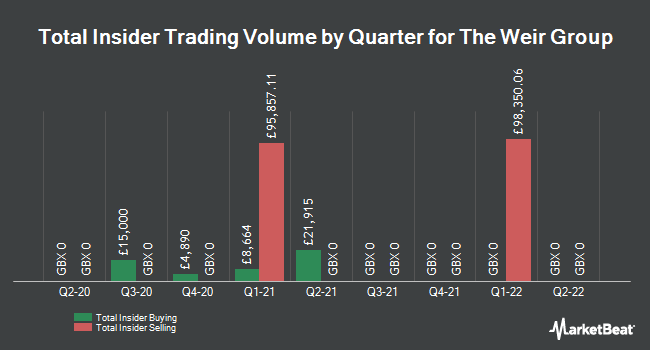 Insider Trades by Quarter for Weir Group (LON:WEIR)