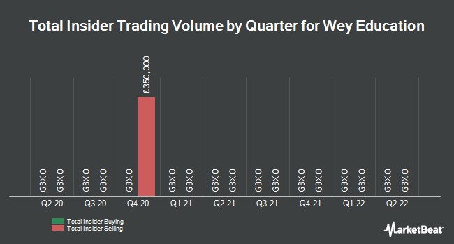 Insider Trades by Quarter for Wey Education (LON:WEY)