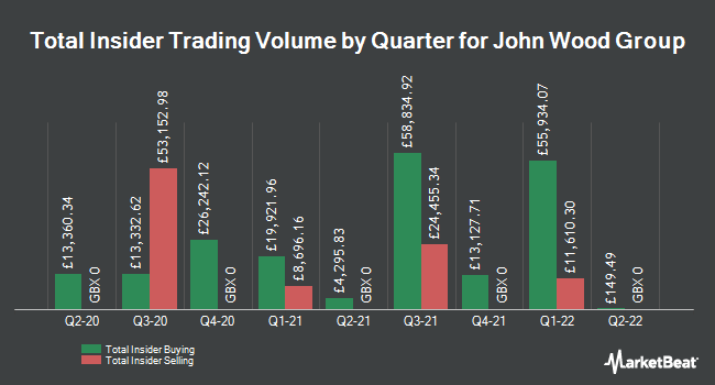 Insider Buying and Selling by Quarter for John Wood Group (LON:WG)