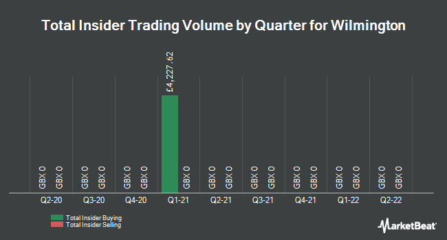 Insider Trades by Quarter for Wilmington (LON:WIL)