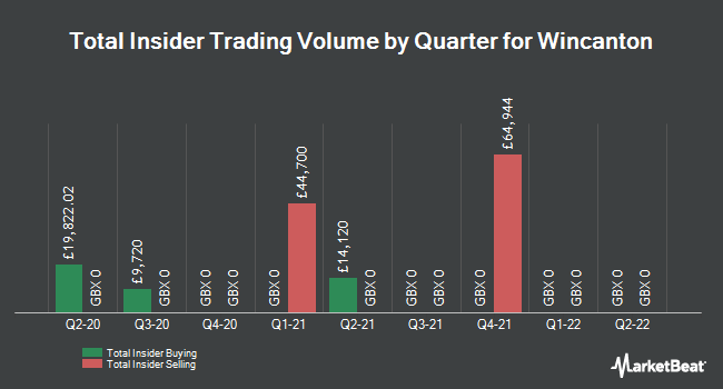 Insider Trades by Quarter for Wincanton plc (LON:WIN)