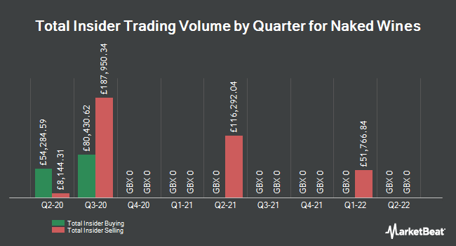 Insider Trades by Quarter for Majestic Wine (LON:WINE)