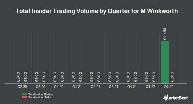 Insider Trades by Quarter for M Winkworth PLC (LON:WINK)