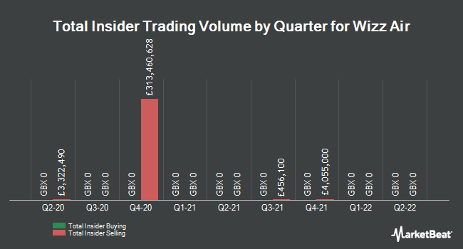 Insider Trades by Quarter for Wizz Air Holdings PLC (LON:WIZZ)