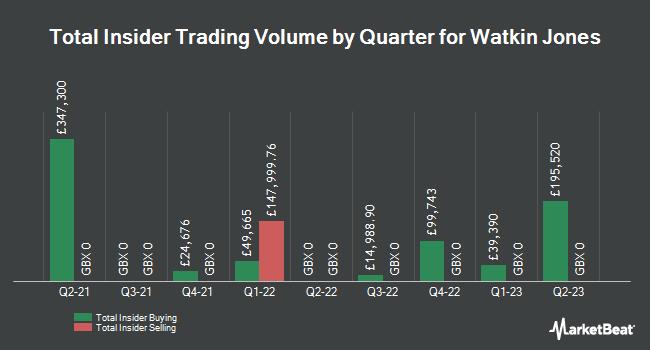 Insider Trades by Quarter for Watkin Jones (LON:WJG)
